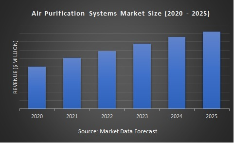 Air Purification Systems Market Size