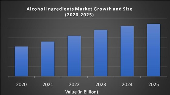 Alcohol Ingredients Market