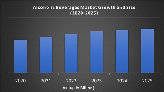 Alcoholic Beverages Market