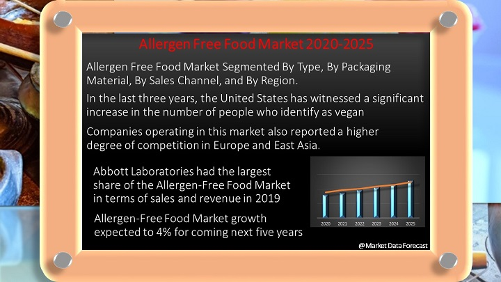 Allergen-Free Food Market