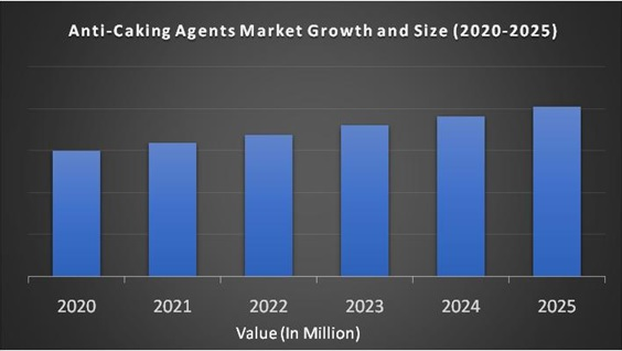 Anti-Caking Agents Market