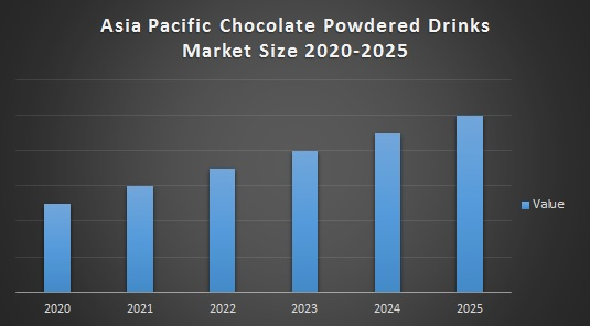 Asia Pacific Chocolate Powdered Drinks Market Size