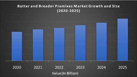 Batter and Breader Premixes Market