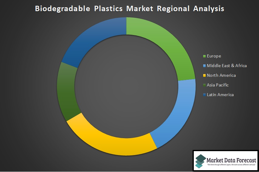 Biodegradable Plastics Market Regional Analysis