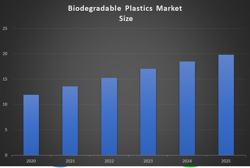 Biodegradable Plastics Market Size