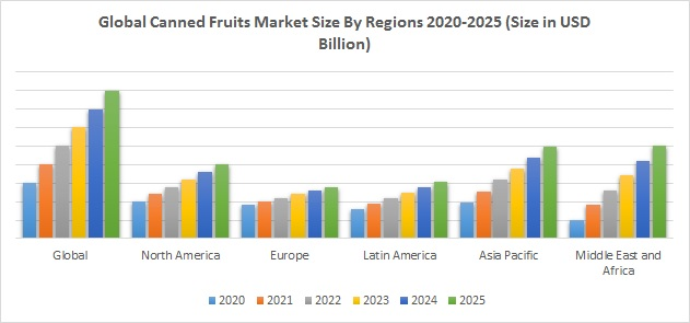 Global Canned Fruits Market Size