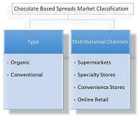 Chocolate Based Spreads Market Segmentation