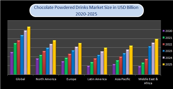 Chocolate Powdered Drinks Market Size