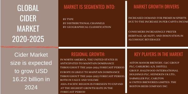 Global Cider Market