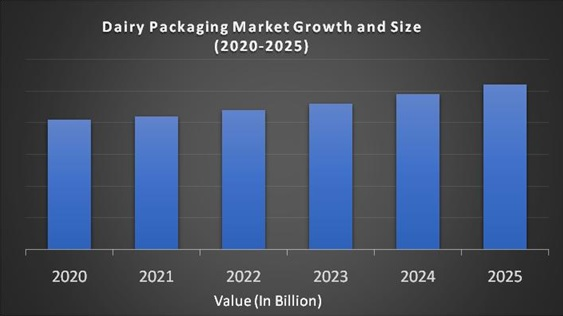 Dairy Packaging Market