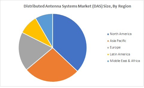 Distributed Antenna System Market Size By Region