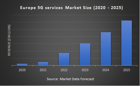 Europe 5G Services Market Size (2020 - 2025)