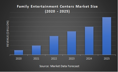 Family Entertainment Centers Market Size (2020 - 2025)