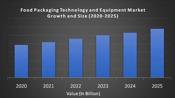 Food Packaging Technology and Equipment Market