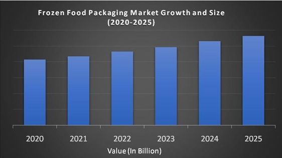 Frozen Food Packaging Market