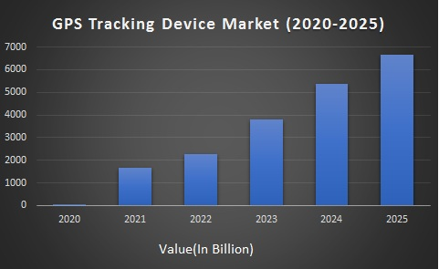 Global GPS Tracking Device Market Size (2020 - 2025)