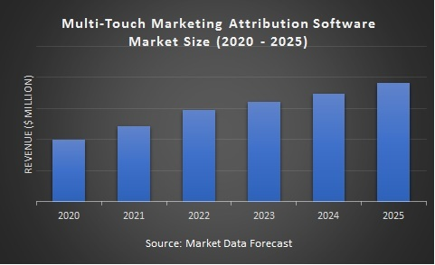 Multi-Touch Marketing Attribution Software Market Size (2020 - 2025)
