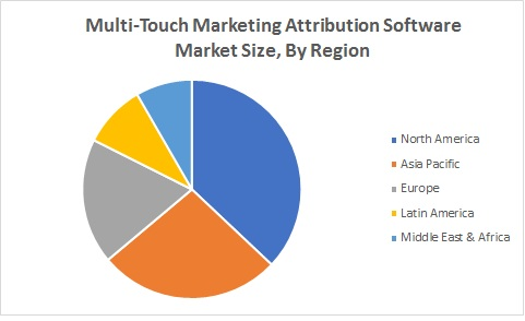 Multi-Touch Marketing Attribution Software Market Size By Region (2020 - 2025)