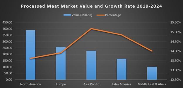 Processed Meat Market Global Forecast - 2024 | Market Data