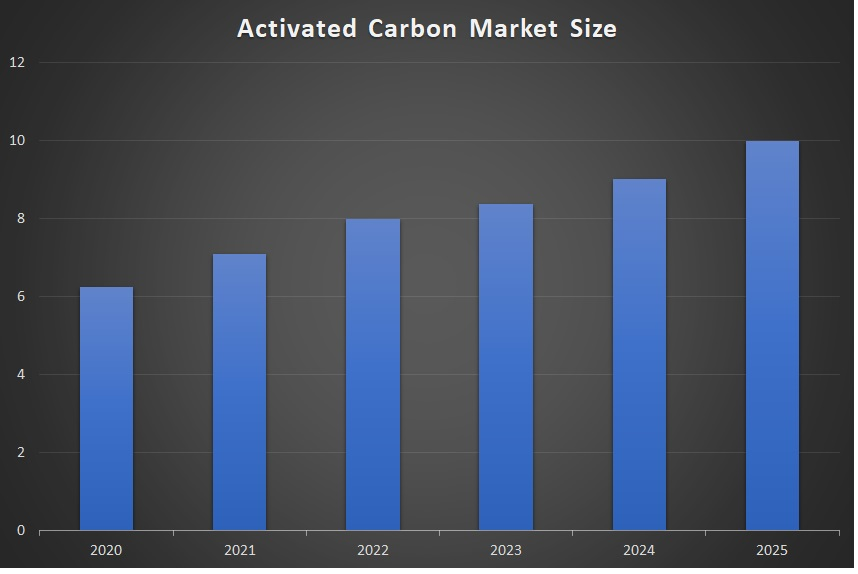 Activated Carbon Market Size